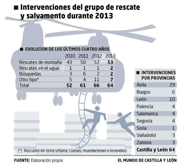 Gráfico de rescates por provincias en Castilla y León. / Diario de Castilla y León / El Mundo